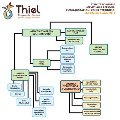thiel-impresa