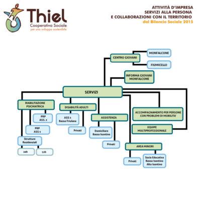 thiel-servizi